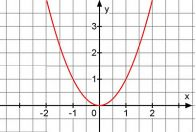 Квадратичная функция Парабола