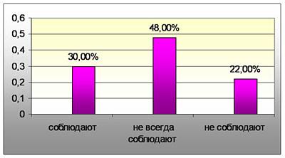Правила этикета в школе Обучонок Результаты соблюдения учащимися класса правил этикета в школе