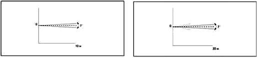 Диаграммы PIR извещателей с линейной зоной обнаружения