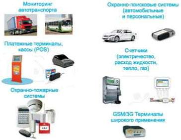 Области применения GSM модулей