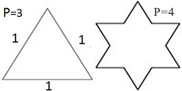 Длина кривой, ограничивающей звезду Кох