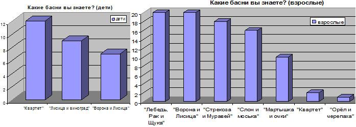 Популярные басни Крылова