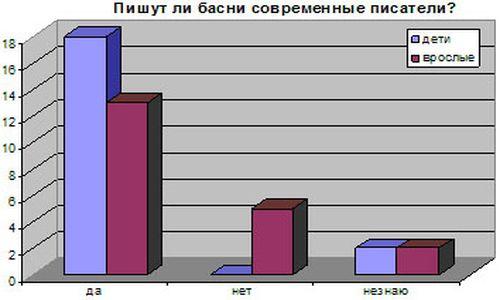 анкетирование о баснях