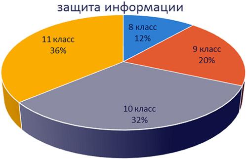 Диаграмма Защита компьютера от вирусов