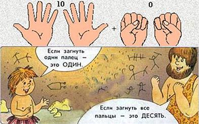 Пальцы рук для счета