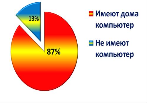 анкеты