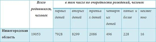 демография 2