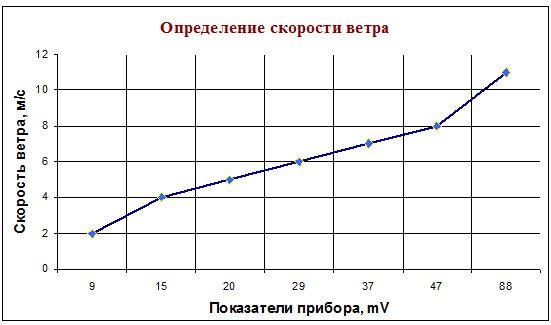 График определения скорости ветра