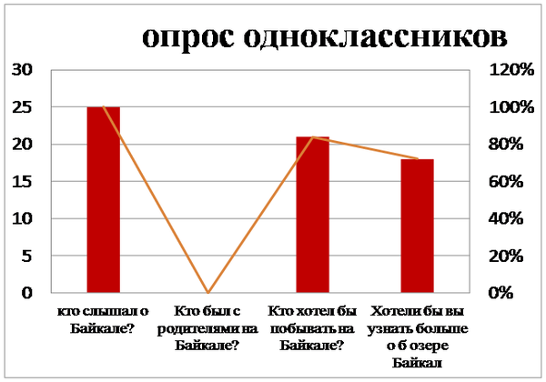 диаграмма байкал