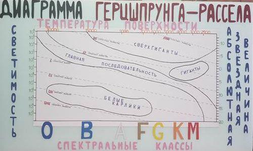 диаграмма рассела 5