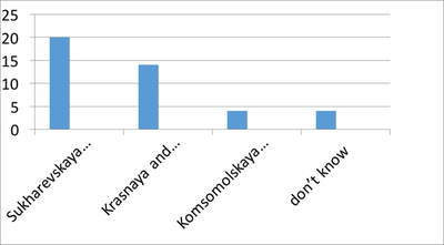 Опрос об экологии в России и Мытищи