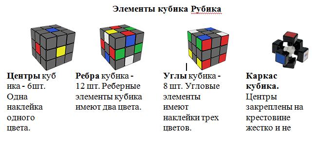элементы кубика рубика