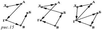 Примеры путей в ориентированном графе