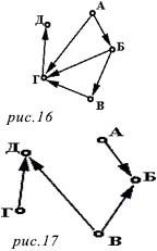 Кратчайшие пути между вершинами графа