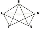 Задача на группу знакомств в графах