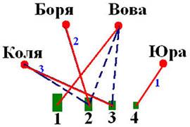 Задача 3 на графы