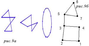 Циклы Элементарный и Эйлеровая линия