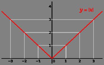 графики и модули 1