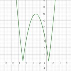 графики и модули 20