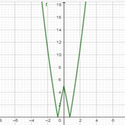 графики и модули 21
