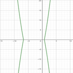 графики и модули 22