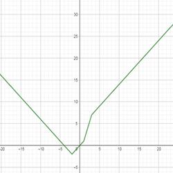 графики и модули 28