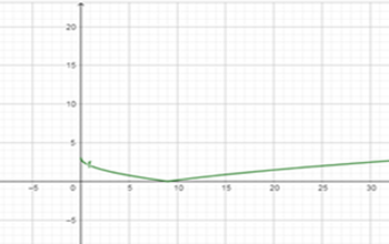 графики и модули 3
