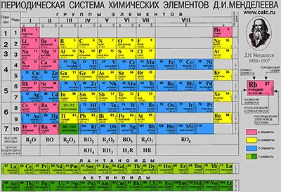 Исследование химических элементов