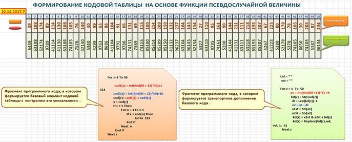 Формирование таблицы кодов