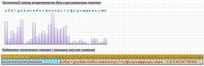 Формирование таблицы символов