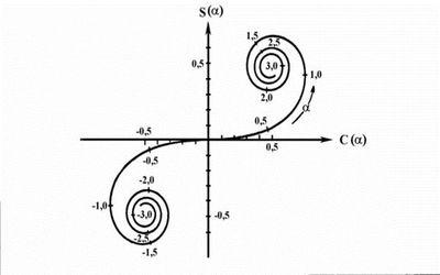кривые 11