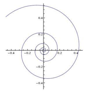 кривые 6