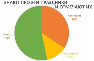 Диаграмма популярности Хэллоуина и Ивана Купала
