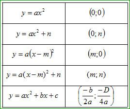 Вычислим координаты вершины параболы