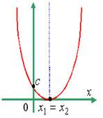 Ветви параболы направлены вверх