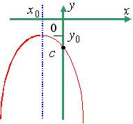Ветви параболы направлены вниз