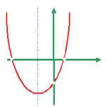 Вершина параболы находится в I или IVчетвертях