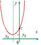 Вершина параболы находится во II четверти