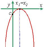Вершина параболы находится в IV или III четвертях