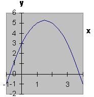 Вершина параболы находится во I четверти