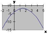 Вершина параболы находится в I или IV четверти