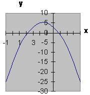 Вершина параболы находится в II четверти