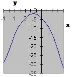 Вершина параболы находится в II или III четверти