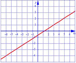 График линейной функции - прямая