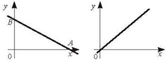 Свойства Линейной функции