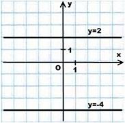 Графики линейных функций