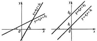 Возрастание и убывание линейной функции