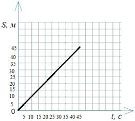 График зависимости перемещения от времени при постоянной скорости