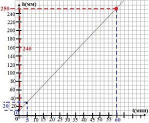 График к задаче Грибная пора
