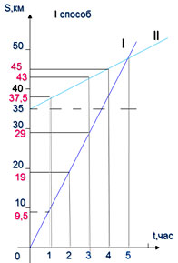 График к задаче о Движении плота и моторной лодки